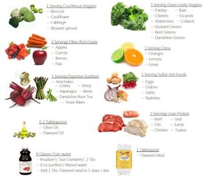The Anti Stress Low Calorie Weight Flushing Diet Plan