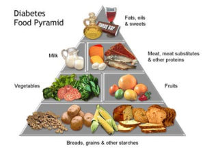 Type 2 Diabetes and Healthy Eating – Four Healthy Sources Of…