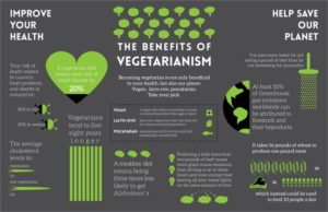 Vegetarian Health Benefits