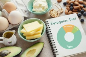 Ketogenic Diets And Their Rapid Weight Loss Effects