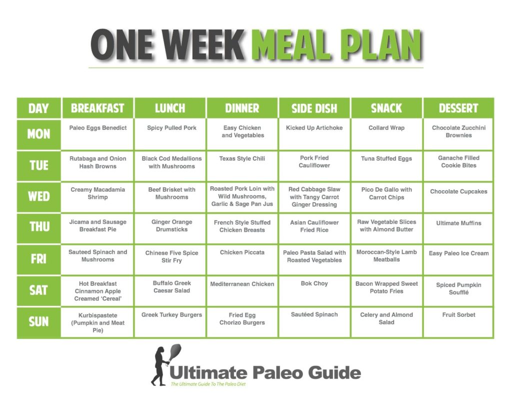 Meal Plan eliminate fats with a powerful weight loss diet meal plan Eliminate Fats With a Powerful Weight Loss Diet Meal Plan Weight Loss Meal Plans The Easy Way