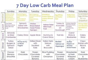 When Is The Low Card Diet Plan Appropriate for Weight Loss Meal Plans?