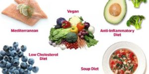 What is the Best Diet to Do? – Which Weight Loss Diet is Best?