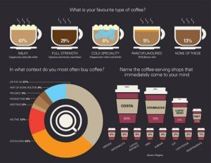 A Comparative Marketing Strategy Analysis Between Starbucks and Caffe Nero