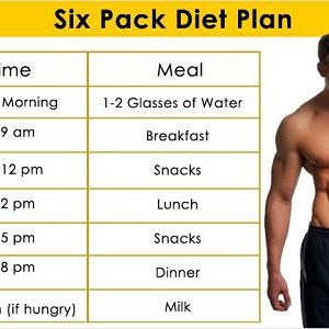 Your Diet For Six Pack Abs